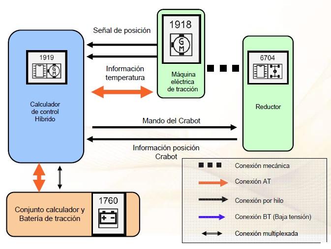 Tema 18-6 TRACCIÓN Hybrid. Reductor. – Sistemas Eléctricos del Automóvil