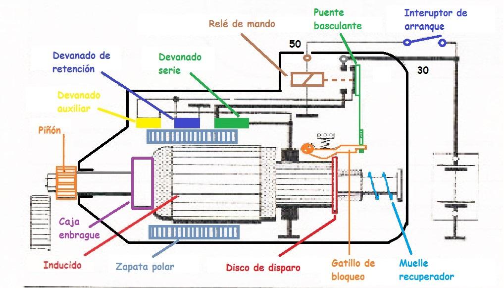 Motor de arranque de inducido deslizante
