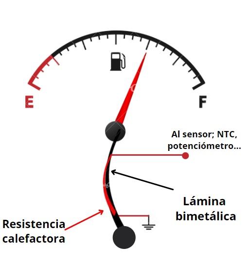 Esquema de como está construido un indicador de nivel de combustible de lámina bimetálica.