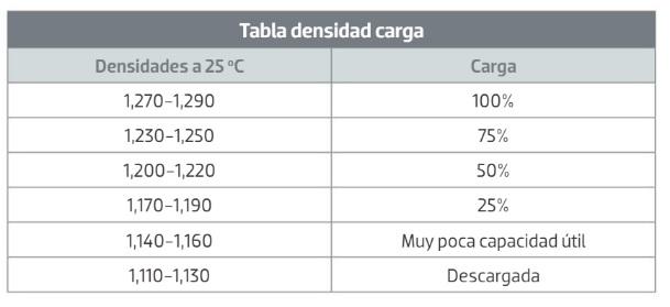 Tabla de equivalencia densidad - porcentaje de carga de la batería. Densímetro, cómo utilizarlo