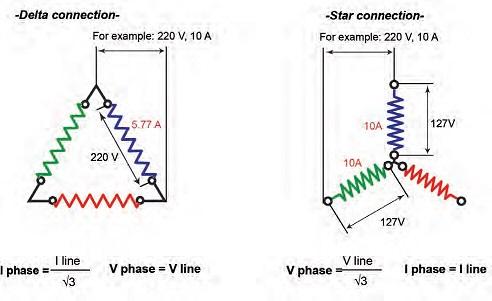 Conexiones triangulo estrella. Motor eléctrico ZOE. Averías.