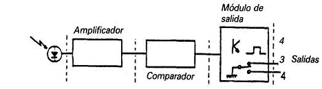 circuito cierre centralizado básico.