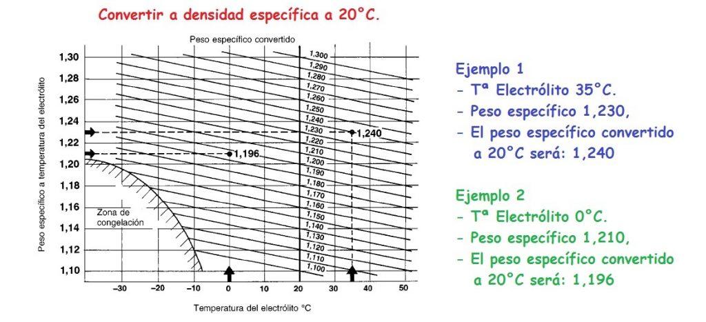 Conversión de densidad a 20ºC